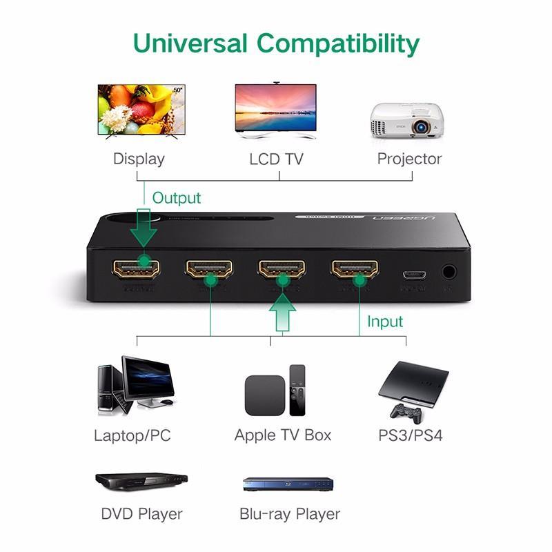 Adapter UGREEN HDMI RAZDELILEC Z IR UPRAVLJALNIKOM